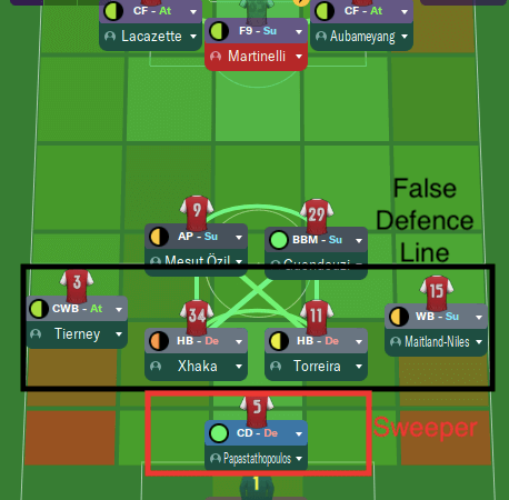 خط دفاع خلفي زائف 1-4-2-3 |FM2020